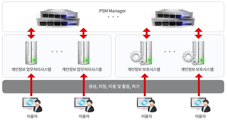 개인정보접속기록관리/solution